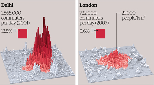 Delhi is over three times more densely populated than London at its peak, with 75,000 people per sq km. Scroll down to see the density map for all four cities. For full references to data sources please see lsecities.net
