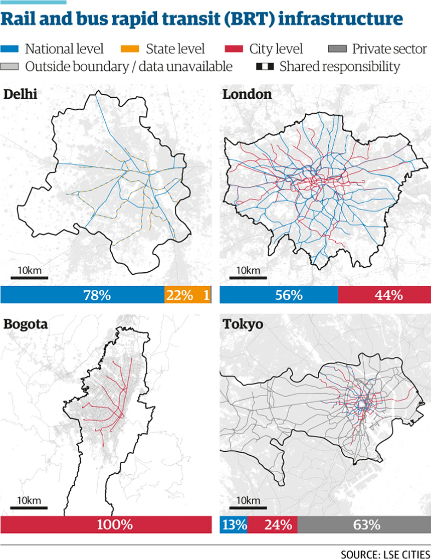 The four cities have varied levels of authority over key infrastructure, like rail and bus rapid transit. For full references to data sources please see lsecities.net